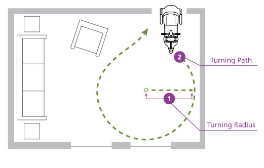 Turning Radius for Mobility Scooters